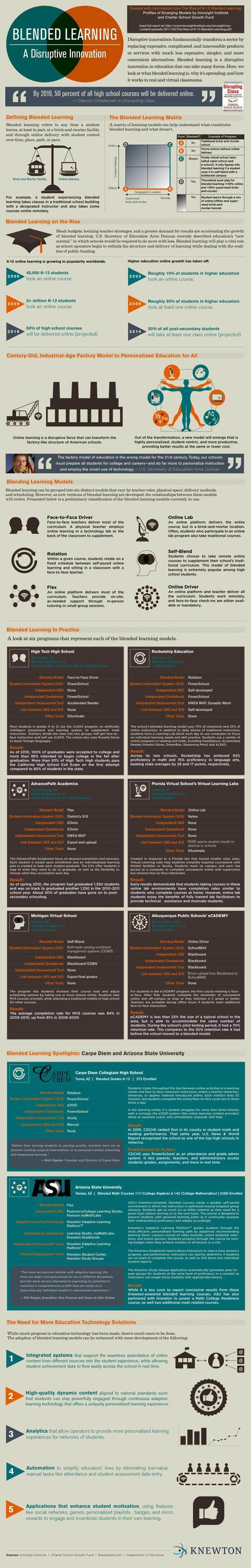 "Is it a ""Disruptive"" Innovation?  6 Types of Blended Learning #Infographic 
