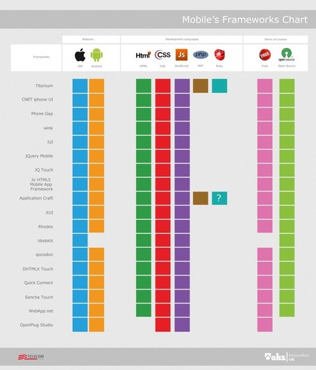 "Mobile Frameworks Chart | L'impresa ""mobile"" 