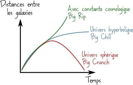 Cosmologie 3 : la constante cosmologique   C@fé des Sciences   Scoop.it
