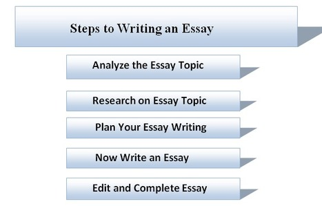 Steps to Write an Essay - Custom Writing Help UK | Writing Help UK | Scoop.it