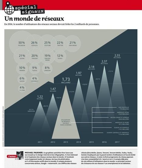 [Infographie] Près de 2 milliards d'utilisateurs des réseaux sociaux dans le monde | SocialWebBusiness | Scoop.it