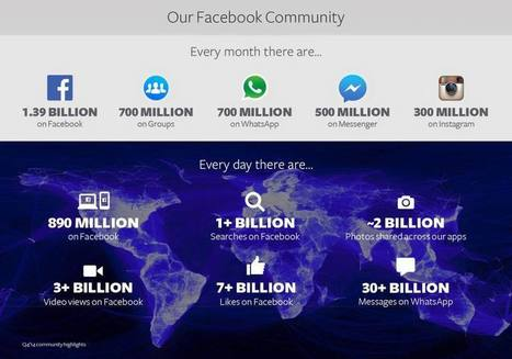 Why Being Social on Facebook Isn't Enough for Travel Brands | Revue de presse tourisme | Scoop.it