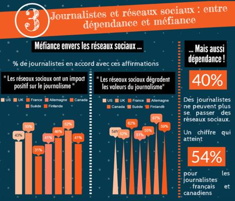 (Infographie) Journalistes : quelle utilisation des réseaux sociaux ? | A.S.2.0 - 16 | Scoop.it