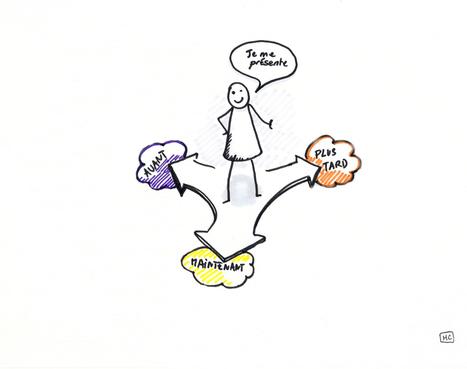 Présentations des élèves : commençons par le commencement ! | Innovations pédagogiques numériques | Scoop.it