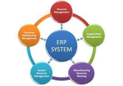 Sistemas de Gestión para Empresas | Introducción a los sistemas de negocios | Scoop.it