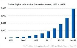 6 Predictions for 2013: Search Marketing & Big Data Analytics | Big Data and Advanced Analysis | Scoop.it