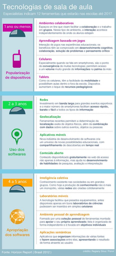 As 12 tendências da educação brasileira até 2017 | PORVIR | education and new medias | Scoop.it