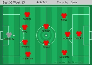 A Pint of Logic: Premier League team of the week: Week 13 | Soccer | Scoop.it