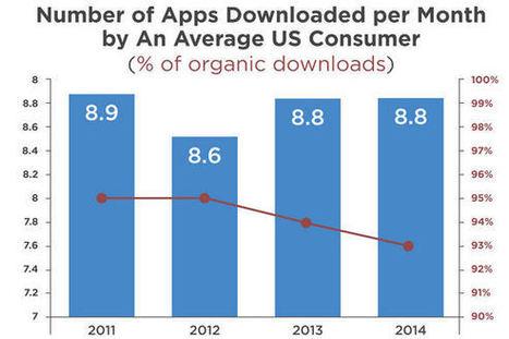 Le nombre d'applis téléchargées ne faiblit pas | La curation en communication web | Scoop.it