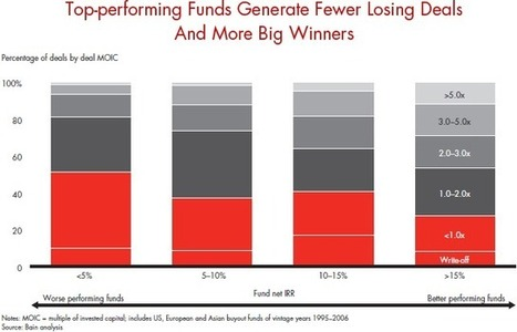 Private Equity Returns: It's All About Alpha - Forbes   Private Equity   Scoop.it