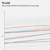 Human Development Index 1980-2012 | Visual.ly | COLLS IGCSE Humanities | Scoop.it