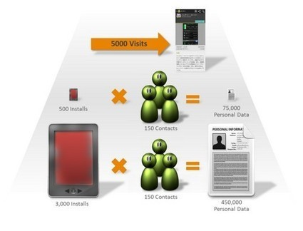 Android : un malware dérobe des dizaines de milliers d'informations personnelles | Geeks | Scoop.it