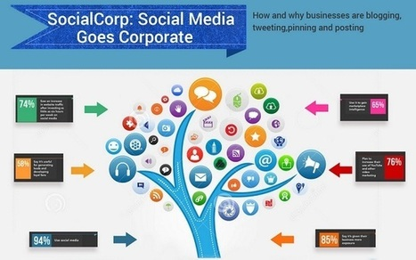 Visualistan: Social Media Goes Corporate #infographic | PR related news | Scoop.it