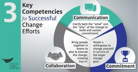 3 Key Skills for Successful Change - Center for Creative Leadership | Change Leadership | Scoop.it