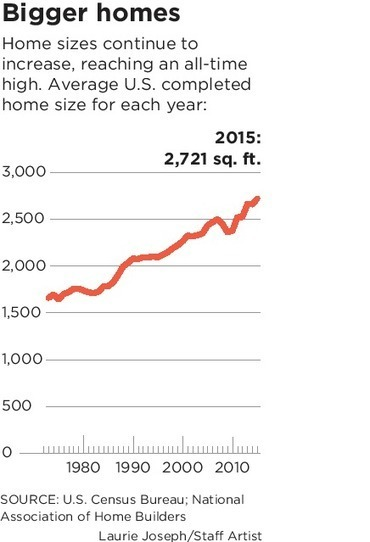Average new home is big in size, price | Texas Lots and Land | Scoop.it