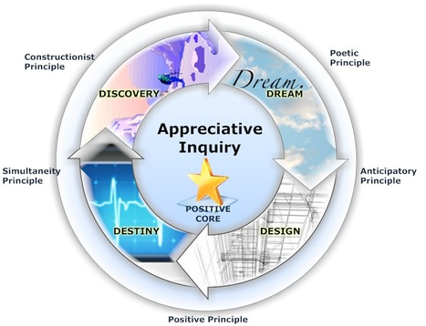 What is Appreciative Inquiry? | Student Voice & Engagement | Scoop.it