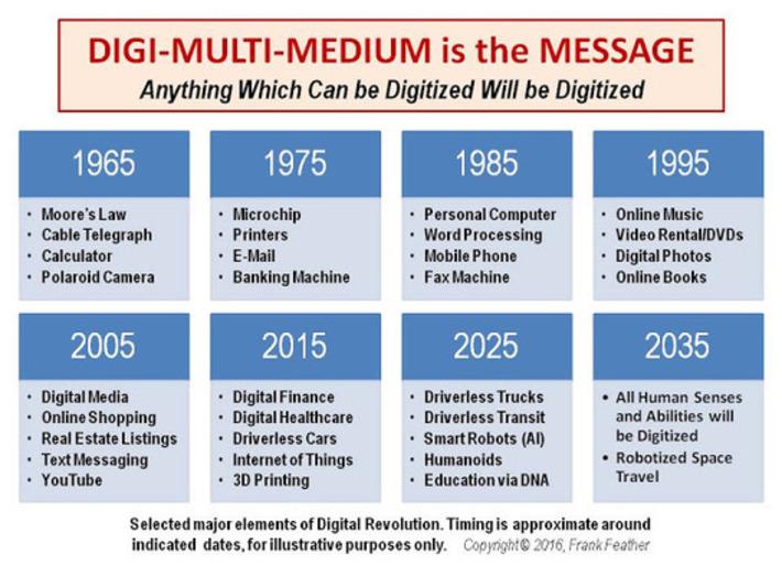 Digi-Transform: Multi-Medium is the Message | FUTURE of INNOVATION | Scoop.it
