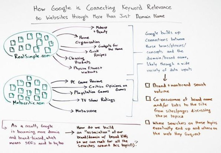 How Google is Connecting Keyword Relevance to Websites through More than Just Domain Names - Whiteboard Friday | Conversion Optimization for Lead Generation & eCommerce | Scoop.it
