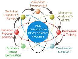 Newly Programmed Web Application Development in Chicago for Businesses | Responsive Web Design & Development: Key to Any Successful Business | Scoop.it