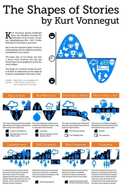 Kurt Vonnegut's Shapes of Stories in infographic form | Transmedia Storytelling for Business | Scoop.it