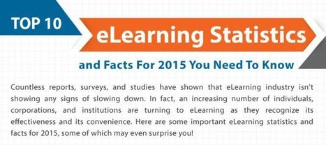 The Top eLearning Statistics and Facts For 2015 You Need To Know - eLearning Industry | Digital Publishing, Tablets and Smartphones App | Scoop.it