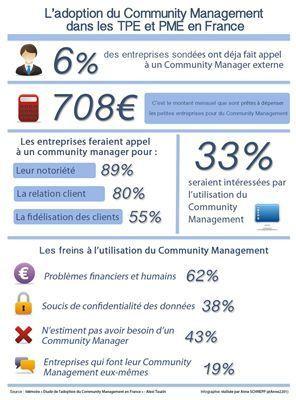Community management et TPE/PME : un lien qui reste à créer | ANT et community management #sjdm | Scoop.it