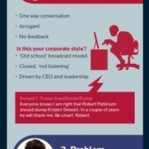 Dino Digital or Social Savvy Infographic | Visual.ly | Et si on changeait de paradigme managérial? | Scoop.it