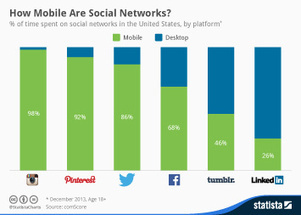 Infographic: How Mobile Are Social Networks? | High Tech Supply Chain Leaders | Scoop.it