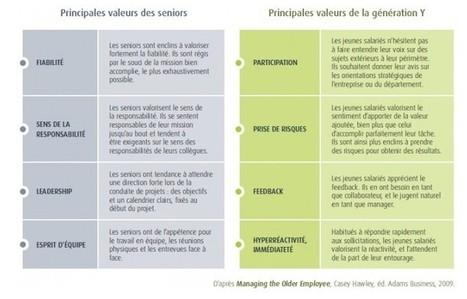 Des valeurs différentes entre seniors et génération Y ? | T.Lth1 | Scoop.it