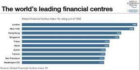 The world's leading financial centres | Horn APHuG | Scoop.it