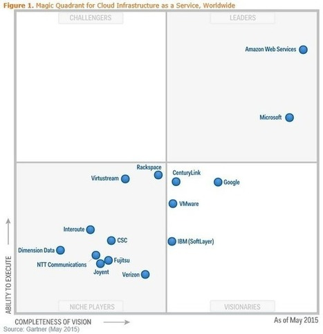 2015 Gartner Magic Quadrants for IaaS, Application PaaS, and Cloud Storage | cloudcomputing | Scoop.it