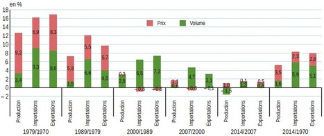 Insee - Industrie-IAA-Construction - L'industrie manufacturière de 1970 à 2014   Emploi formation   Scoop.it