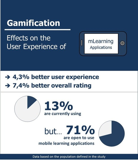 Research Paper: Application and Influence of Gamification in Mobile Learning Solutions | Digital Learning, Technology, Education | Scoop.it