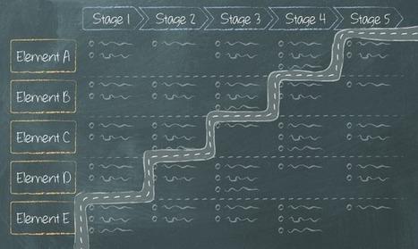 Mature quickly in the HR Analytics journey | Analytical HR | Scoop.it
