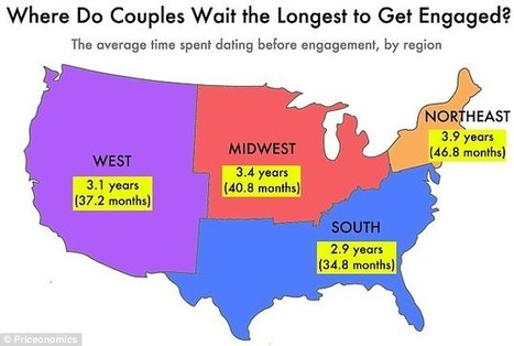 This is how long the average couple waits before getting engaged | Kickin' Kickers | Scoop.it
