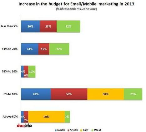 Integrated Campaigns Increases Email Marketing Conversation Rates !! [Report] | IMC Articles 3 | Scoop.it