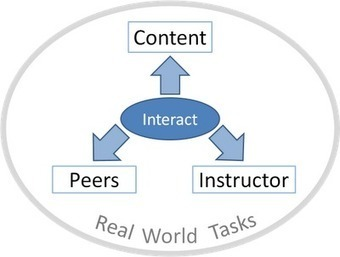 Reflections on Instructional Design: 4 Fundamental Ways to Engage Students in an Online Course | Leadership in Distance Education | Education Research | Scoop.it