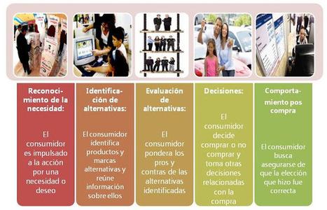 Análisis del Comportamiento de Compra del Nuevo Consumidor | Segmentación y Analítica de Mercados | Scoop.it