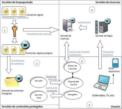 6.2 Funciones del sistema de proteccion | Sistemas Operativos ITSAV Lerdo | Scoop.it