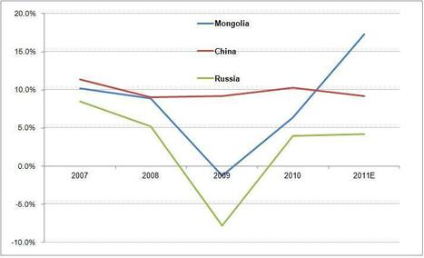 GDP Growth of Mongolia vs. China and Russia in 2011E | Mongolia Research (GEO400 project) | Scoop.it