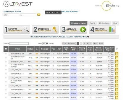 http://altavest.com/Automated-Trading-Software-Systems.aspx | zebu11hg | Scoop.it