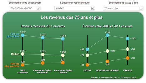 Mieux appréhender le niveau de vie et les revenus des personnes âgées | Gazette-sante-social.fr | Grand âge | Scoop.it