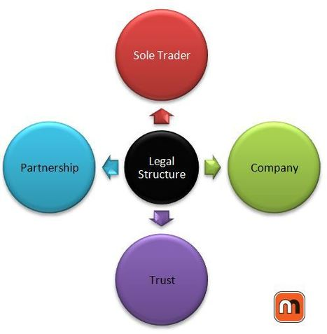 Choosing your business structure in Australia | Legal requirements for starting and operating a SME in Australia | Scoop.it