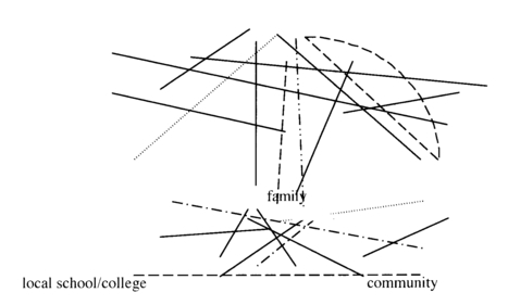 Bracketing identities: nomadic trajectories in the unfolding of the self | Rhizomatic Learning | Scoop.it