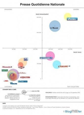 Les 3 dernières études à découvrir | T.O.C. & marketing | Scoop.it