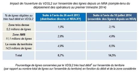 Le VDSL2 étendu à toutes les lignes téléphoniques | Free Mobile, Orange, SFR et Bouygues Télécom, etc. | Scoop.it
