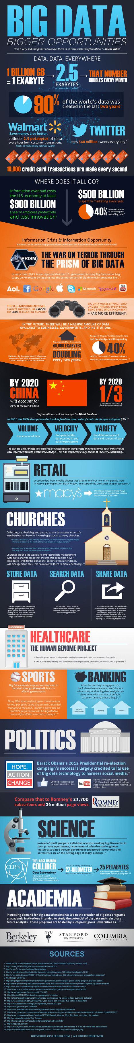 Big Data Infographic | digitalassetman | Scoop.it
