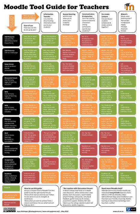 Guía de Moodle para profesores #infografia #infographic #educacion | Herramientas Web 2.0 | Scoop.it