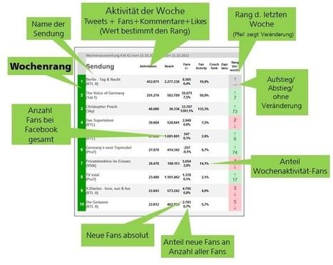 FAQ | SocialTV Monitor | Social - TV | Scoop.it