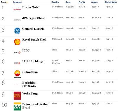 Самые крупные компании мира и России. Строительные, страховые, транспортные и нефтяные компании планеты | Business-all.com | electronic-journals | Scoop.it